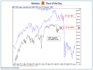 stock market 1987 vs today